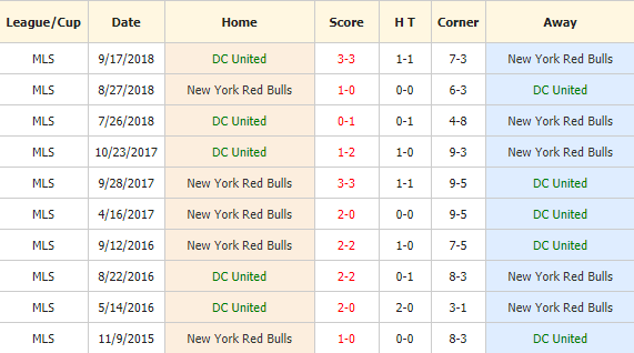 Nhan-dinh-keo-bong-da-DC-United vs-New-York-Red-Bulls-4