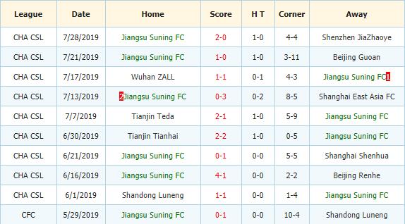 Nhan-dinh-keo-bong-da-Dalian-Aerbin-vs-Jiangsu-Suning-3