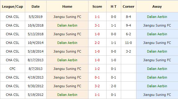 Nhan-dinh-keo-bong-da-Dalian-Aerbin-vs-Jiangsu-Suning-4