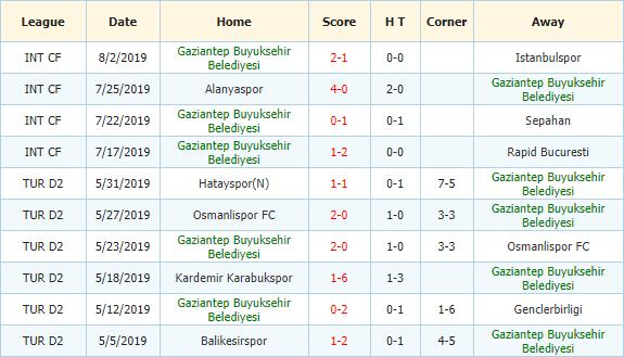 Nhan-dinh-keo-bong-da-Fenerbahce-vs-Gaziantep-FK-3
