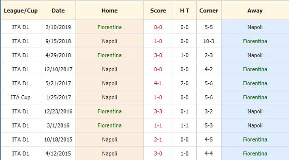 Nhan-dinh-keo-bong-da-Fiorentina-vs-Napoli-4