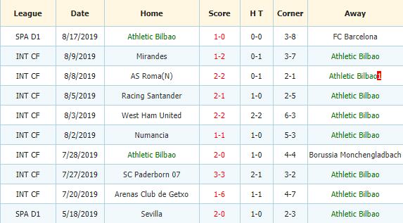 Nhan-dinh-keo-bong-da-Getafe-vs-Athletic-Club-3