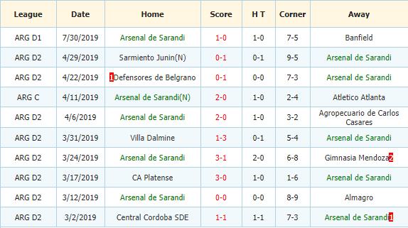 Nhan-dinh-keo-bong-da-Godoy-Cruz-vs-Arsenal-Sarandi-3
