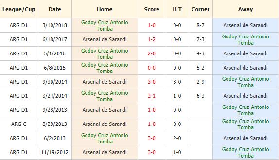 Nhan-dinh-keo-bong-da-Godoy-Cruz-vs-Arsenal-Sarandi-4