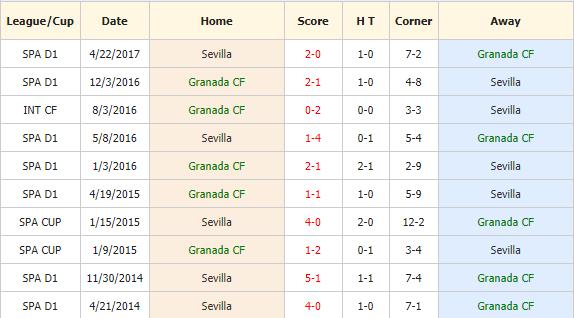Nhan-dinh-keo-bong-da-Granada-vs-Sevilla-4