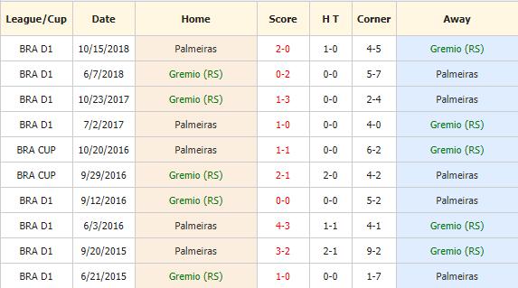 Nhan-dinh-keo-bong-da-Gremio-vs-Palmeiras-4