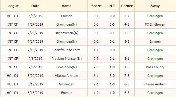 Nhan-dinh-keo-bong-da-Groningen-vs-Twente-2