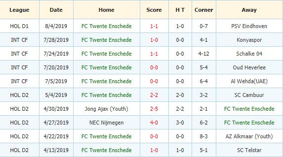 Nhan-dinh-keo-bong-da-Groningen-vs-Twente-3