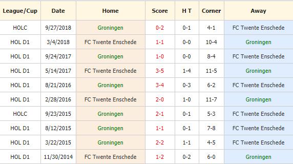 Nhan-dinh-keo-bong-da-Groningen-vs-Twente-4