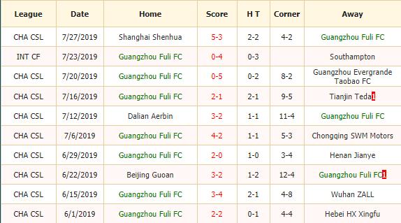 Nhan-dinh-keo-bong-da-Guangzhou-R&F-vs-Shanghai-SIPG-2