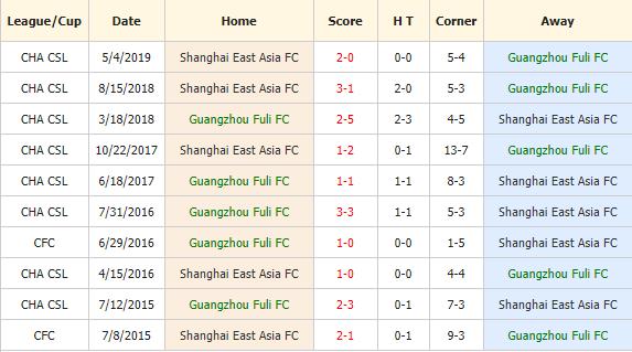 Nhan-dinh-keo-bong-da-Guangzhou-R&F-vs-Shanghai-SIPG-4