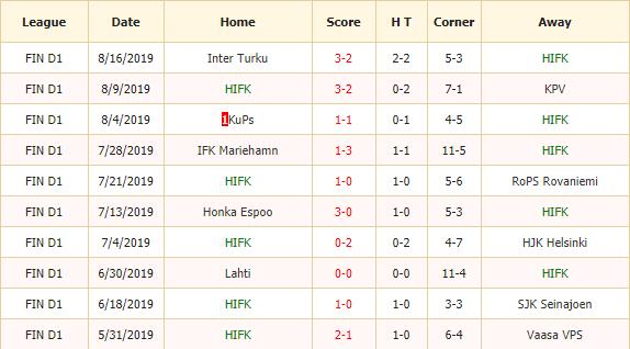 Nhan-dinh-keo-bong-da-HIFK-Elsinki-vs-Ilves-Tampere-2