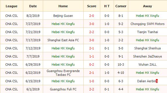 Nhan-dinh-keo-bong-da-Hebei-Zhongji-vs-Shandong-Luneng-2