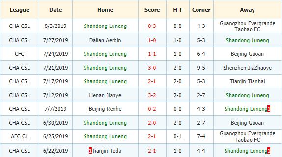 Nhan-dinh-keo-bong-da-Hebei-Zhongji-vs-Shandong-Luneng-3