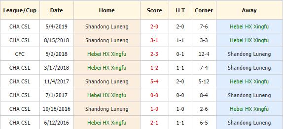 Nhan-dinh-keo-bong-da-Hebei-Zhongji-vs-Shandong-Luneng-4