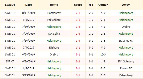 Nhan-dinh-keo-bong-da-Helsingborg-vs-IFK-Goteborg-2