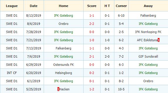 Nhan-dinh-keo-bong-da-Helsingborg-vs-IFK-Goteborg-3
