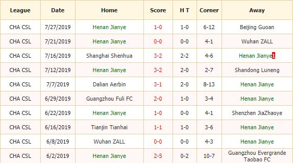 Nhan-dinh-keo-bong-da-Henan-Jianye-vs-Beijing-Renhe -2