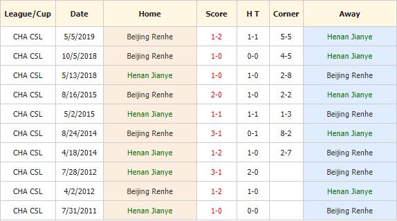 Nhan-dinh-keo-bong-da-Henan-Jianye-vs-Beijing-Renhe -4