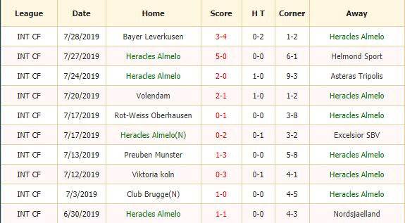 Nhan-dinh-keo-bong-da-Heracles-vs-Heerenveen-2