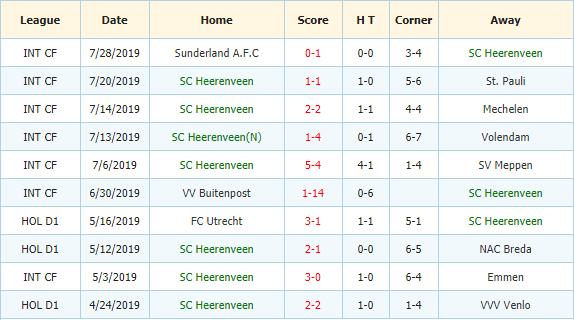 Nhan-dinh-keo-bong-da-Heracles-vs-Heerenveen-3