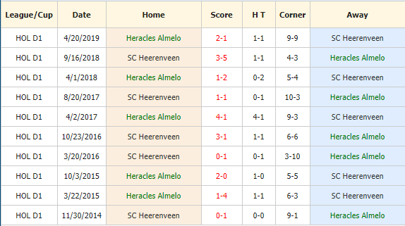 Nhan-dinh-keo-bong-da-Heracles-vs-Heerenveen-4
