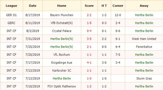 Nhan-dinh-keo-bong-da-Hertha-Berlin-vs-Wolfsburg-2