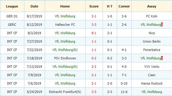 Nhan-dinh-keo-bong-da-Hertha-Berlin-vs-Wolfsburg-3