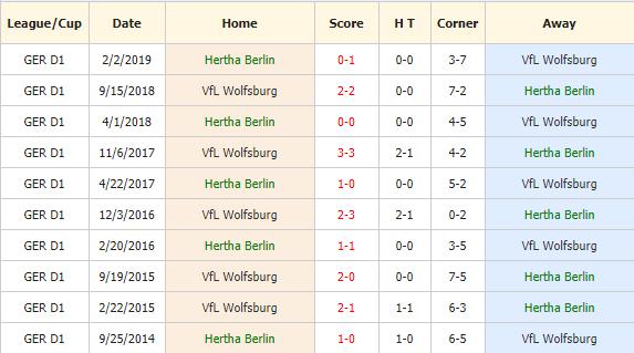Nhan-dinh-keo-bong-da-Hertha-Berlin-vs-Wolfsburg-4