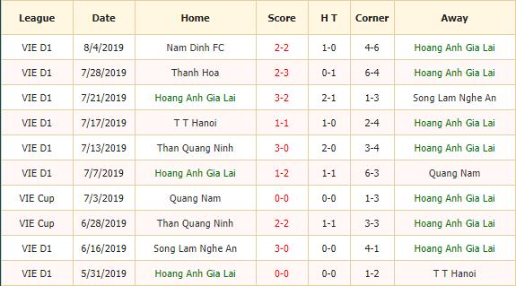 Nhan-dinh-keo-bong-da-Hoàng-Anh-Gia-Lai-vs-Viettel-2