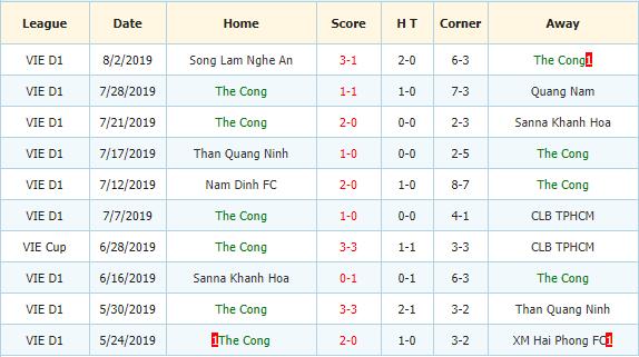 Nhan-dinh-keo-bong-da-Hoàng-Anh-Gia-Lai-vs-Viettel-3