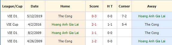 Nhan-dinh-keo-bong-da-Hoàng-Anh-Gia-Lai-vs-Viettel-4