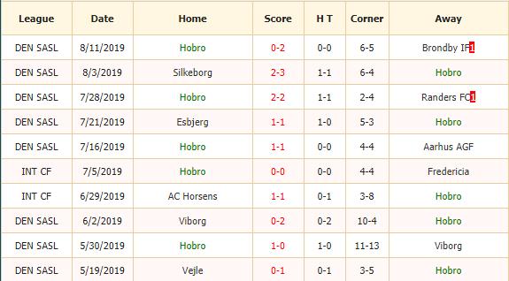 Nhan-dinh-keo-bong-da-Hobro-vs-Odense-2