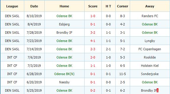 Nhan-dinh-keo-bong-da-Hobro-vs-Odense-3