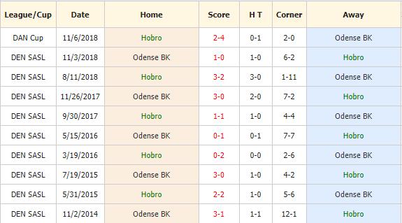 Nhan-dinh-keo-bong-da-Hobro-vs-Odense-4