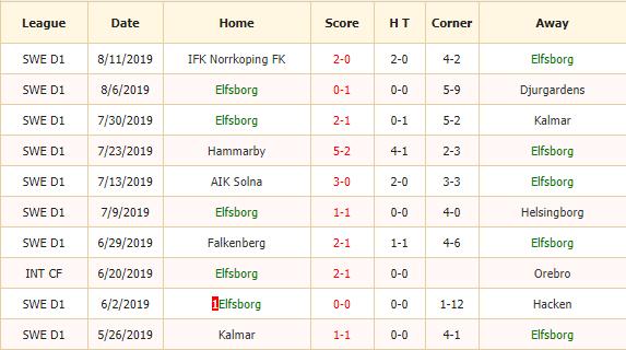 Nhan-dinh-keo-bong-da-IF-Elfsborg-vs-Ostersunds-FK-2