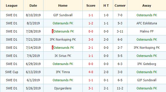 Nhan-dinh-keo-bong-da-IF-Elfsborg-vs-Ostersunds-FK-3