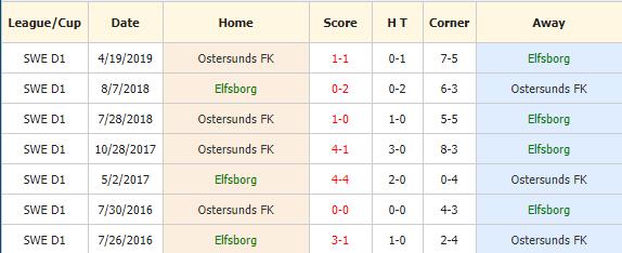 Nhan-dinh-keo-bong-da-IF-Elfsborg-vs-Ostersunds-FK-4