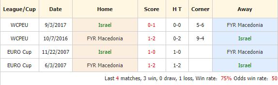 Nhan-dinh-keo-bong-da-Israel-vs-FYR-Macedonia-4