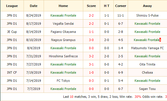 Nhan-dinh-keo-bong-da-Kawasaki-Frontale-vs-Nagoya-Grampus-2