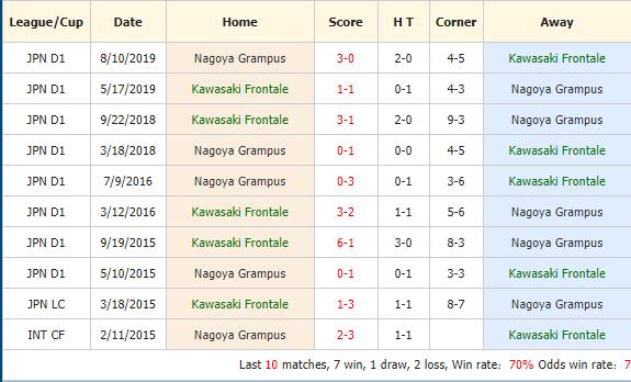 Nhan-dinh-keo-bong-da-Kawasaki-Frontale-vs-Nagoya-Grampus-4