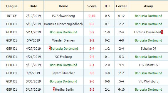 Nhan-dinh-keo-bong-da-Koln-vs-Dortmund-3