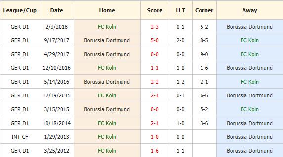 Nhan-dinh-keo-bong-da-Koln-vs-Dortmund-4