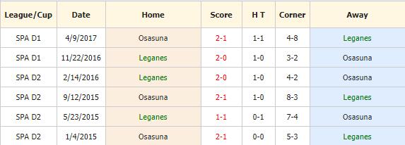 Nhan-dinh-keo-bong-da-Leganes-vs-Osasuna-4