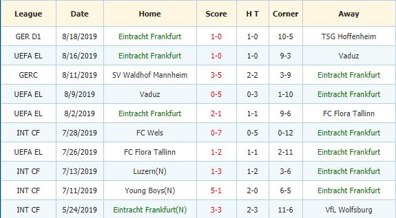Nhan-dinh-keo-bong-da-Leipzig-vs-Eintracht-Frankfurt-3