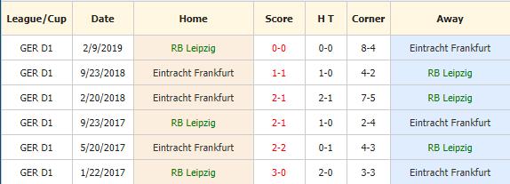 Nhan-dinh-keo-bong-da-Leipzig-vs-Eintracht-Frankfurt-4
