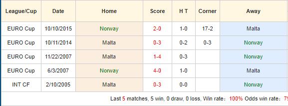 Nhan-dinh-keo-bong-da-Na-Uy-vs-Malta-4