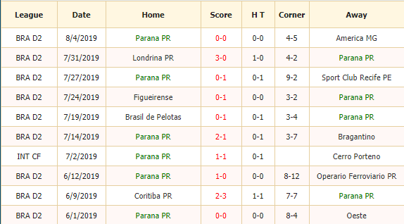 Nhan-dinh-keo-bong-da-Parana-vs-Atletico-Goianiense-2