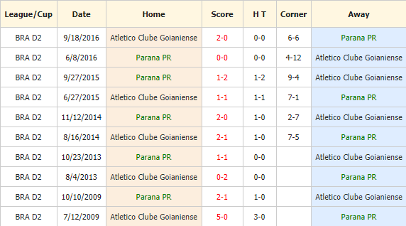 Nhan-dinh-keo-bong-da-Parana-vs-Atletico-Goianiense-4