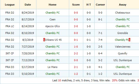 Nhan-dinh-keo-bong-da-Paris-FC -vs-Chambly-Thelle-FC-3
